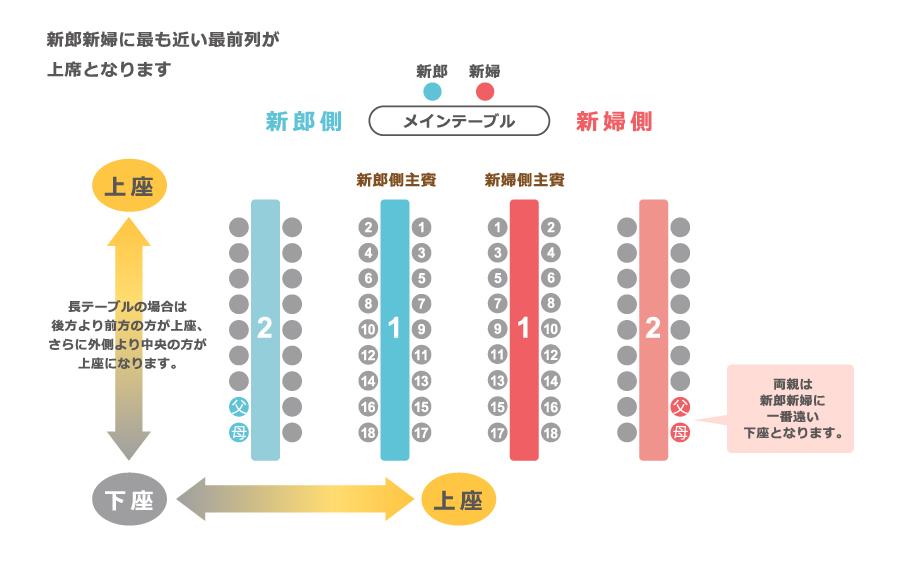 席次表の基本!テーブル配置の5つの型と人数について知ってお
